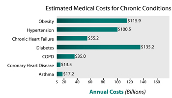 Estimated Medical Costs for Chronic Conditions