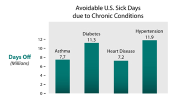 Avoidable U.S. Sick Days